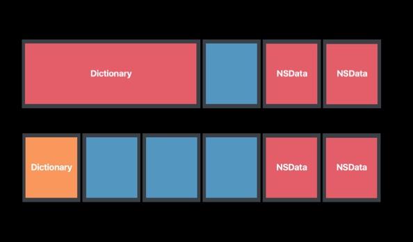 Dictionary 压缩前后