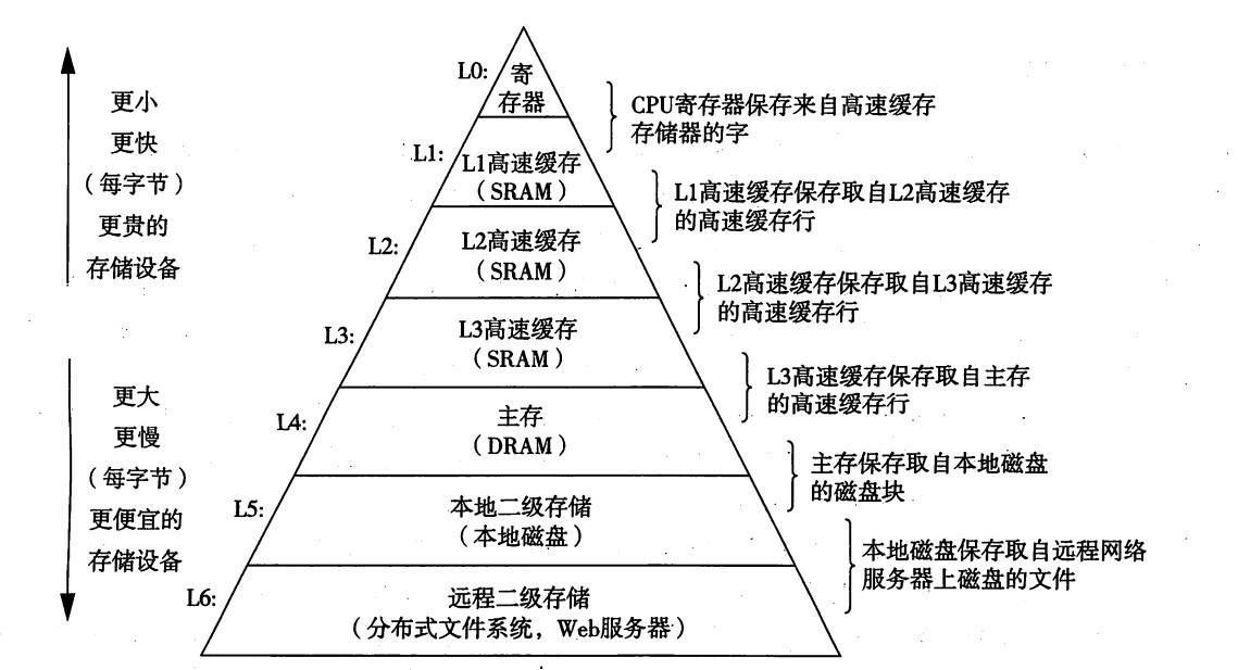存储器的层级结构